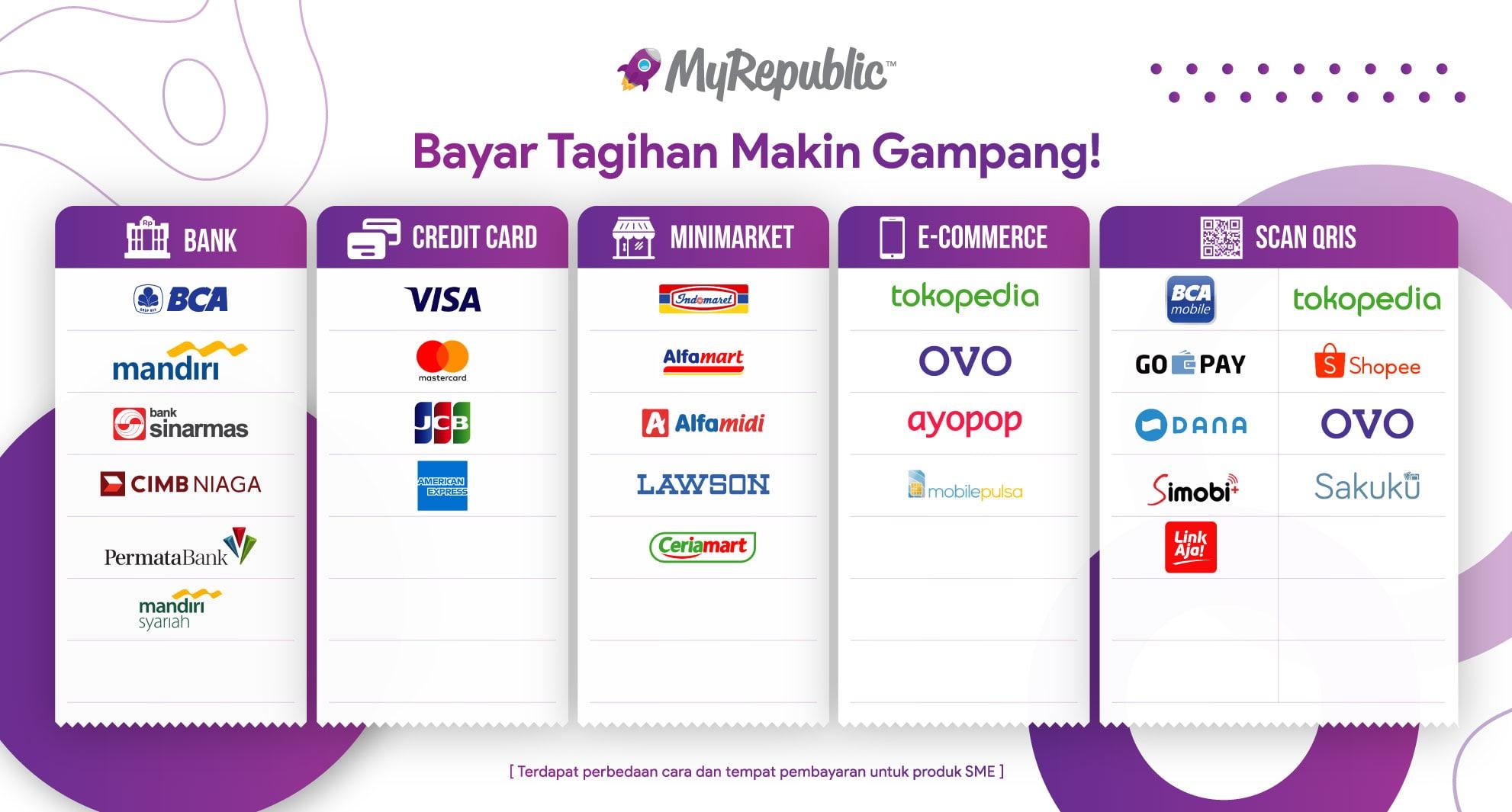 Saluran pembayaran layanan MyRepublic